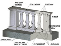 Components of the balustrade
